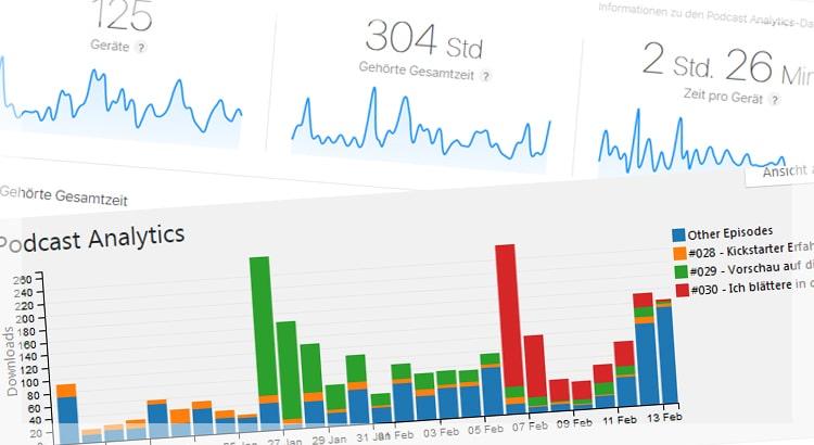 Podcast Analytics – Wie viele Podcast-Abonnenten hast du wirklich?