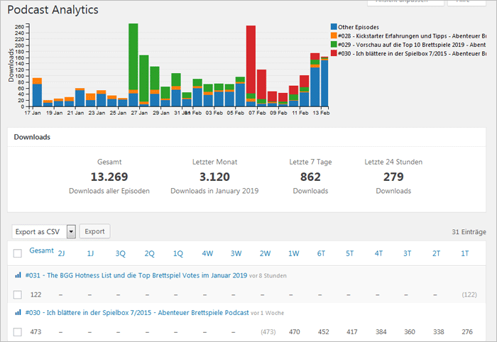 Podlove Publisher Podcast Analytics