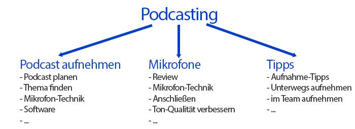 Podcast Ideen für Episoden Beispiele